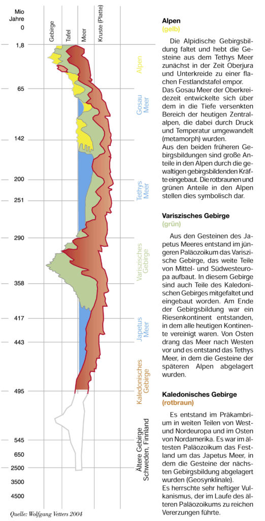 Geologische Entwicklung / Quelle: Wolfgang Vetters 2004